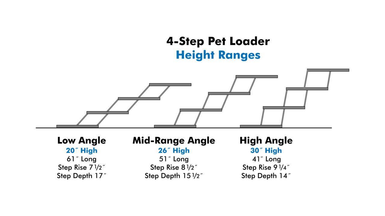 Pet Loader 4-Step Height Ranges