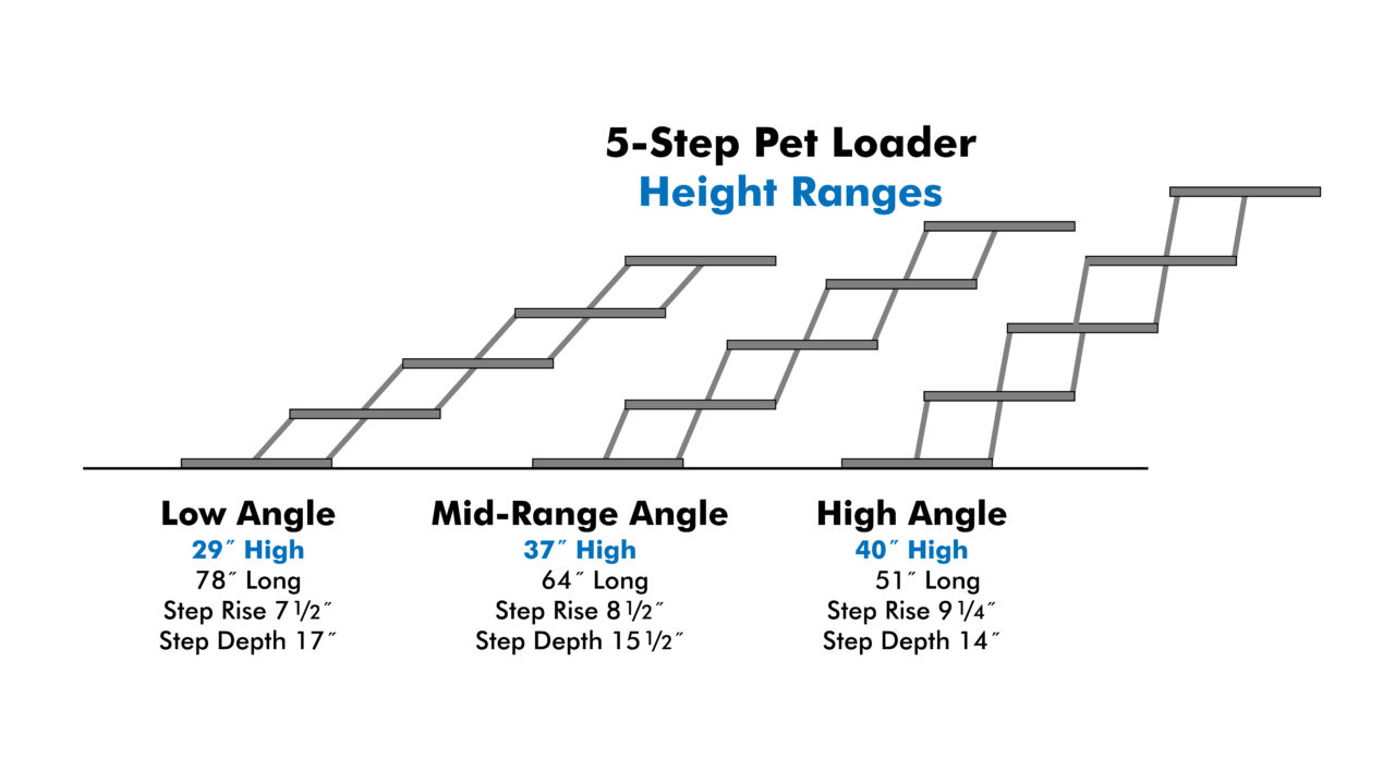 Pet Loader 5-Step Height Ranges