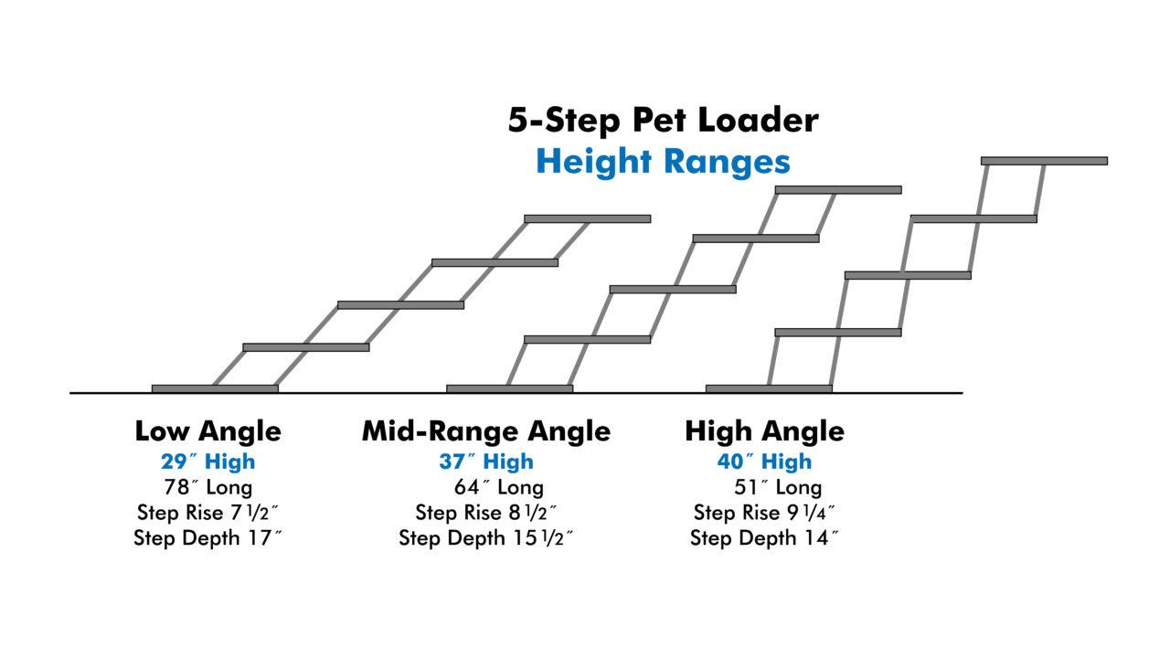 Pet Loader 5-Step Height Ranges