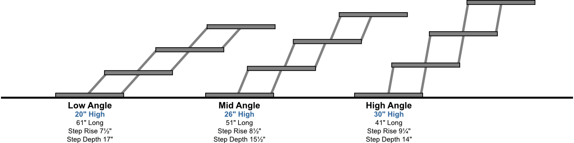 Pet Loader 4-Step Angles